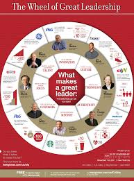 qualities of a great leader hsm s wheel of great leadership the wheel of great leadership