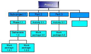 Work Breakdown Structure (WBS) in Project Management