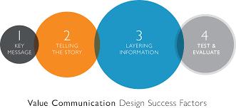 success factors in value communication design testing and success factors in value communication design