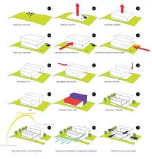images about diagrams on pinterest   architecture diagrams    floorplan diagram of environmental friendly hillside bromelia house in brazil