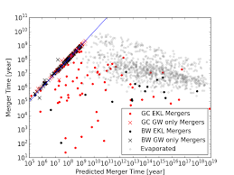 <b>Black</b> Hole Mergers in Galactic Nuclei Induced by the Eccentric ...