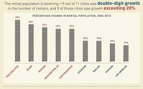 los angeles has the biggest disconnect in the us between wages and the furman center found that the population of renters grew 11 percent between 2006 and 2013 that s a lower rate than most other big cities