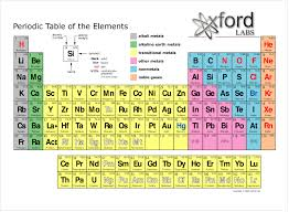 periodic element commercial technology literacy critical periodic element commercial technology literacy critical thinking problem solving skills creative thinking collaboration skills self monitoring and