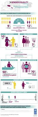 best ideas about gender equality essay gender gender inequality info graphic caucasus western commonwealth of independent states