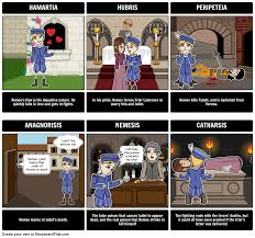 hamlet tragic hero the tragic hero storyboard for the tragedy the tragedy of romeo and juliet tragic hero romeo tragic hero we