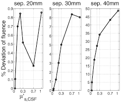 Effective scattering coefficient of the <b>cerebral</b> spinal fluid in adult ...