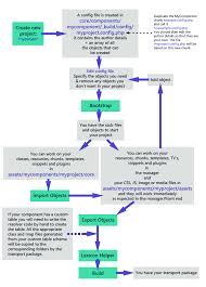 bob    s guides   mycomponent workflow lt  lt  back to mycomponent tutorial  mycomponent workflow diagram