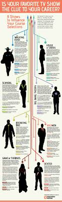 best images about general career infographics what your favorite tv show says about your career