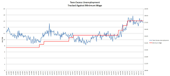 minimum wage tarheel red teen excess unemployment 2013 01