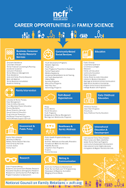 human development and family studies program hdf career opportunities in family science infographic