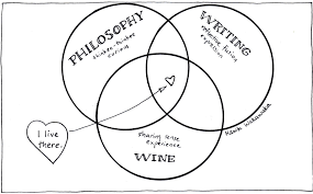 the venn diagram of me   hawk wakawaka wine reviewsthe venn diagram of me