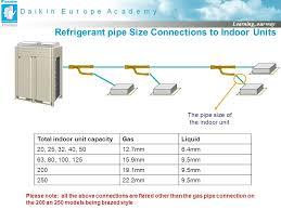 central heating pipe sizing facbooik com Underfloor Heating Wiring Diagram Combi Boiler central heating valve wiring diagram on central images free Installing Underfloor Heating