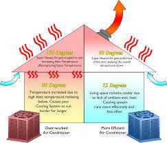 fan installation cost attic fan diagram reducing attic temperatures in summer