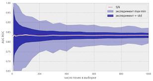 AUC ROC (площадь под кривой ошибок)   Анализ малых данных