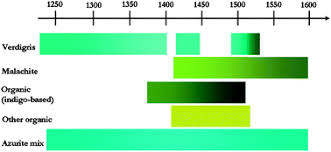 '<b>It's not easy</b> being green': a spectroscopic study of green pigments ...