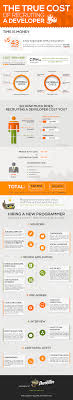 true cost of recruiting a developer infographic devskiller true cost of recruiting a developer infographic