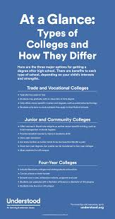 types of college programs four year two year community colleges graphic of at a glance types of colleges and how they differ