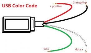 usb plug wiring diagram usb image wiring diagram usb 2 0 wiring diagram usb auto wiring diagram schematic on usb plug wiring diagram
