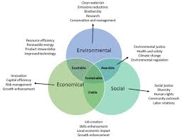 sustainabilityour social and economic success is limited to the health of the environment  for example  if our forests are clear cut for lumber  then only so many