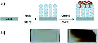 Copper-based <b>water repellent</b> and antibacterial coatings by <b>aerosol</b> ...