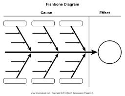 blank fishbone diagram template and cause and effect graphic organizerblank fishbone diagram