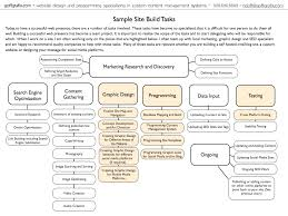 webdesign timeline goffgrafix com custom web site design and other web design companies approach the process of creating a web site differently below is a diagram that i ve created to show how many pieces there