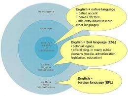 linguistics and foreign language teacher training