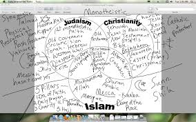 islam christianity and judaism comparison essay islam christianity judaism compare and contrast essays islam christianity judaism compare and contrast essays