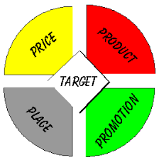 4 p's of marketing, the marketing mix