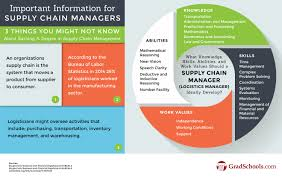 doctorate of supply chain management supply chain management dba doctorate of supply chain management