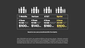 why should you care about sprint s family share pack hint why should you care about sprint s family share pack hint awesome chart