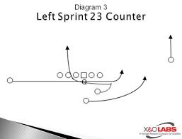 using motion and shifts to gain offensive advantagesagain  we want to have a counter off of crack motion  and diagram  shows a play that has been very successful for us over the years