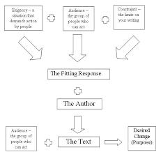 kandratkrapivaru   homework for you   page  audience rhetorical situation essay