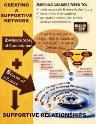 networking 5 circles of influence masterpiece leader blog if you include networking as part of your routine then you will have the resources