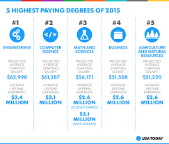best paying college degrees welcome to com com best paying college degrees