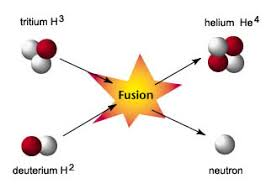 nothingnerdy     nuclear reactions  fusion and fission   nuclear reactions  fusion and fission