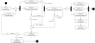 best images of uml flow diagram   uml class diagram  uml class    uml activity diagram