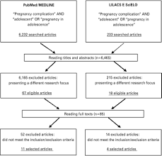 complications in adolescent pregnancy systematic review of the figure 1 flow chart for identification and selection of systematic review studies