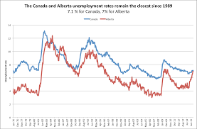 what the new job numbers tell us about s economy alberta unemployment rate