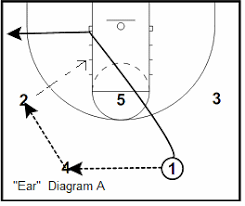 basketball offense   princeton offense plays  coach    s clipboard    princeton offense ear play