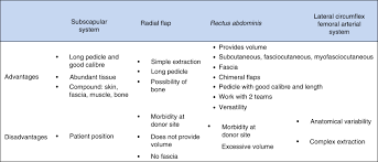 flap reconstruction in the head and neck indications characteristics of the most commonly used flaps