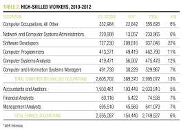 h1b jobs filling the skill gap aier high skilled workers