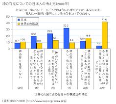 「日本人の宗教心」の画像検索結果