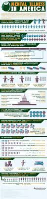best ideas about mental health statistics mental mental health disorders in america