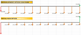 mercure aace   the best investment you can make  is an    cash flow diagram