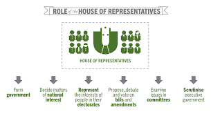 House of Representatives   Learning   Parliamentary Education    Role  Role of the House of Representatives