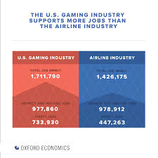 groundbreaking new research reveals impressive magnitude of u s u s gaming industry supports more jobs than the airline industry according to new oxford economics study