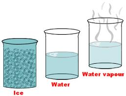 Resultado de imagen para water changes of state