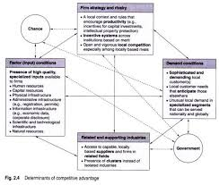 essay on theories of international trade porters diamond consists of the following attributes