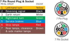 caravan plug wiring diagram caravan wiring diagrams online picture caravan plug wiring diagram wiring diagram for 7 pin